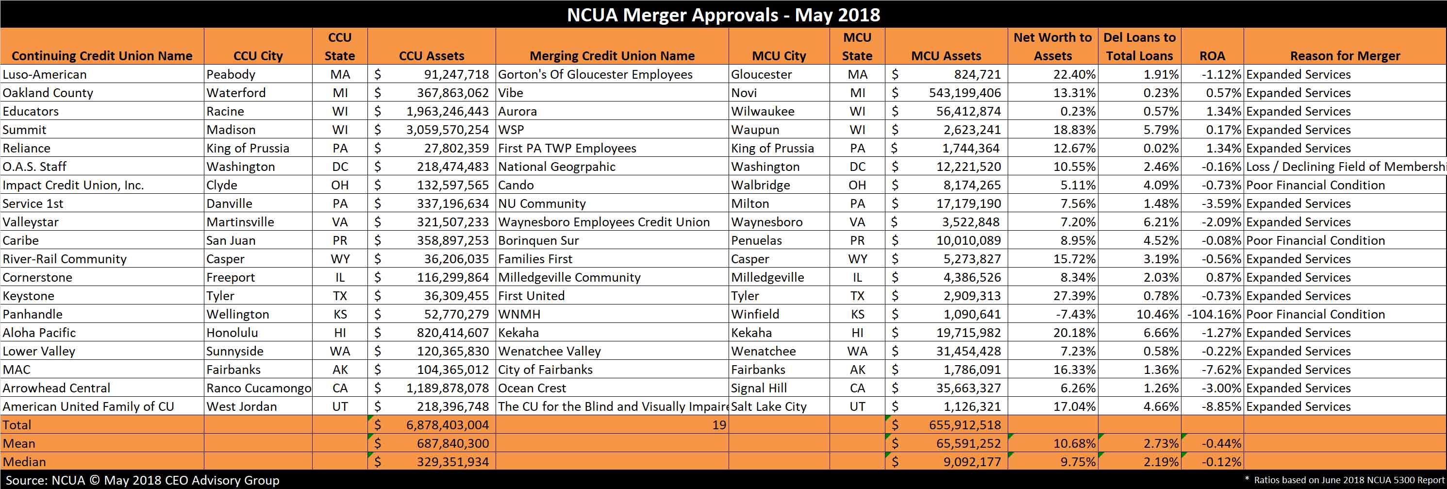 NCUA Merger Approvals May 2018