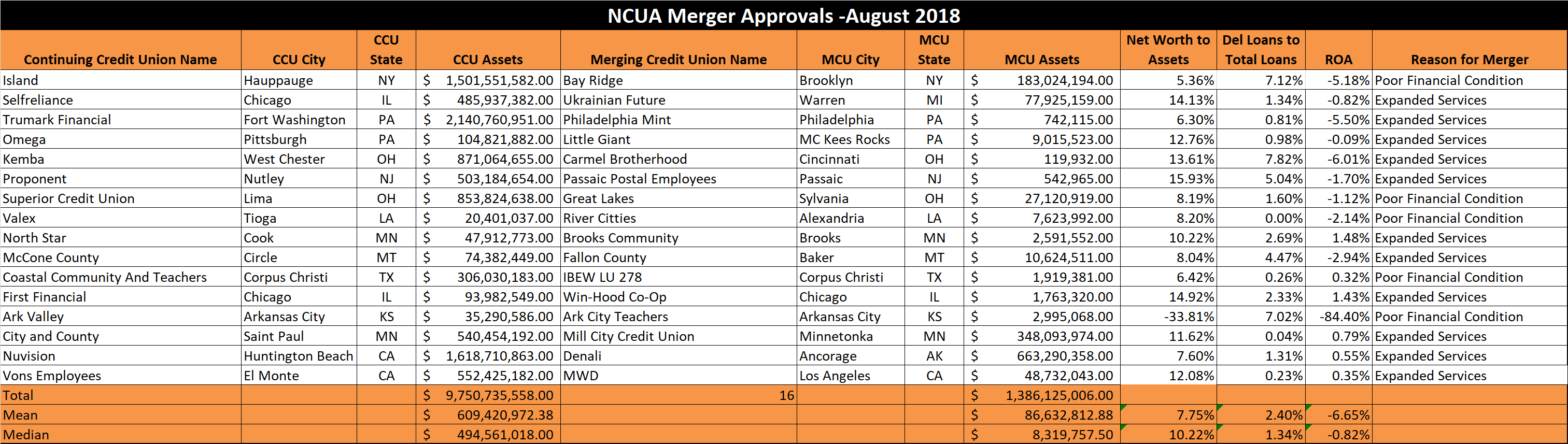 Credit Union Merger Approvals - August 2018