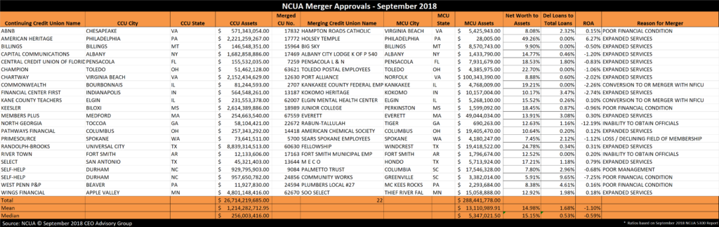 Credit Union Merger Approvals September 2018